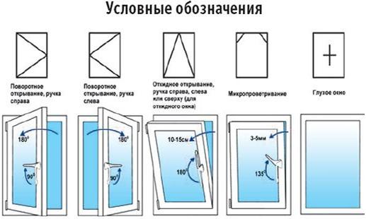 Классификация оконных систем: окона-пвх и их основные виды.