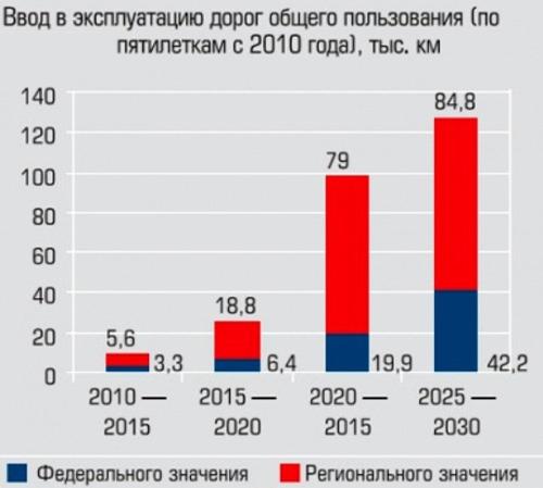 Рынок гранитный щебень производители россии и украины в 2011-2012 строительная компания владоград в Ижевск